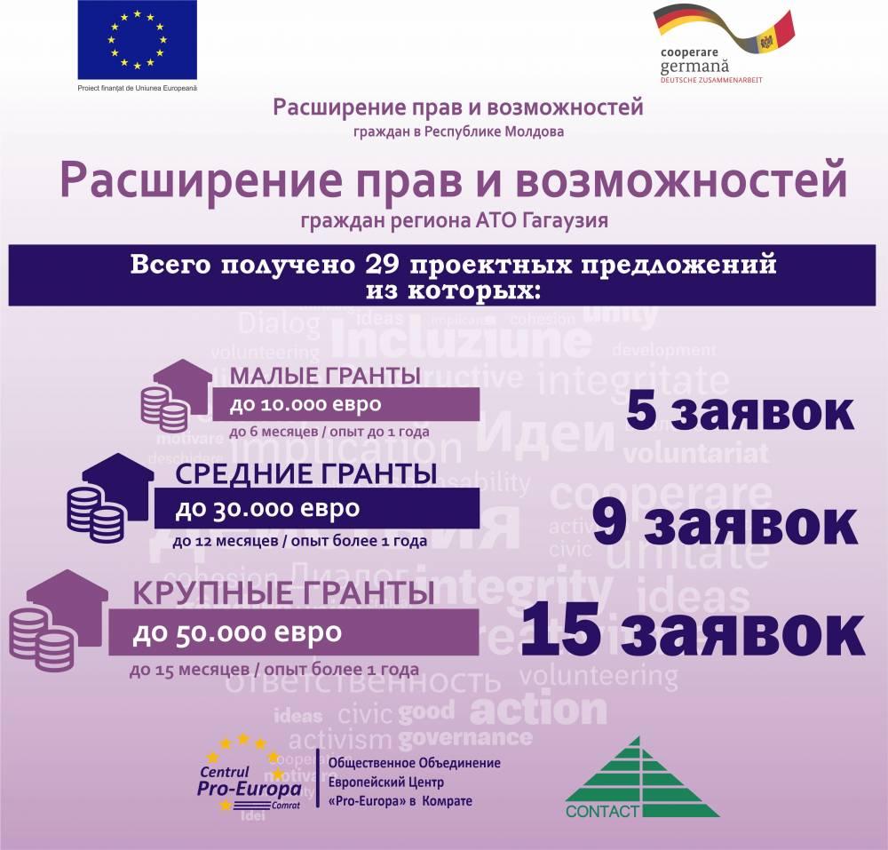 В регионе АТО Гагаузия завершился прием заявок проектных предложений