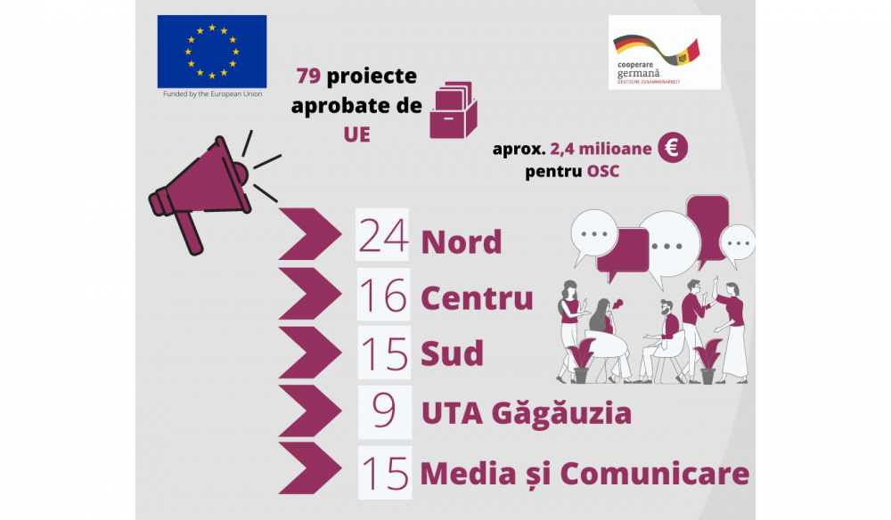 Over 2 million Euro from EU awarded to CSOs to involve citizens in decision-making processes