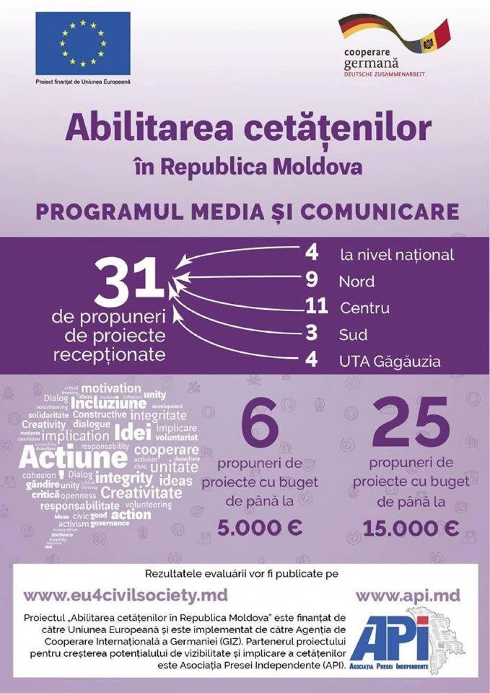 Asociaţia Presei Independente (API) a finalizat evaluarea administrativă şi tehnică a dosarelor depuse la Programul de granturi locale, Media și Comunicare